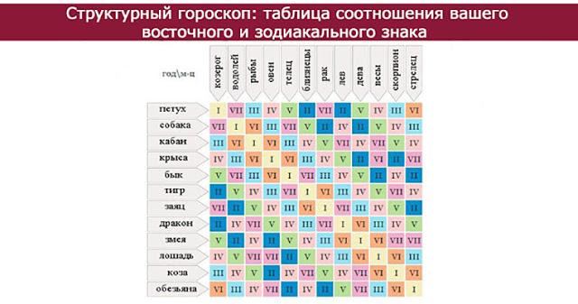 гороскоп структурный форумы